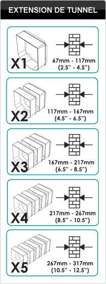 Calculer le nombre d'extensions de tunnel SureFlap