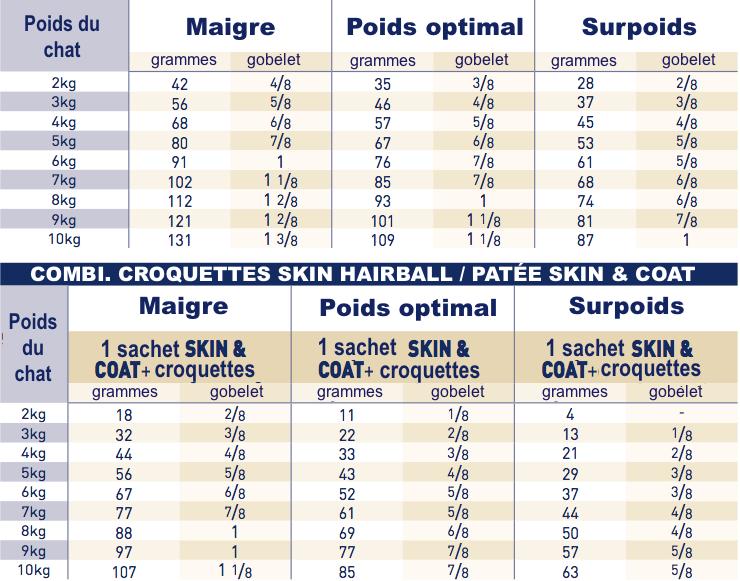 brokken Royal Canin Skin Hairball Chat