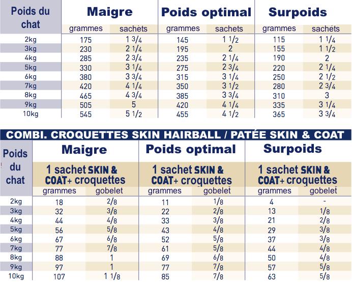 pochon Royal Canin Skin and Coat CHat